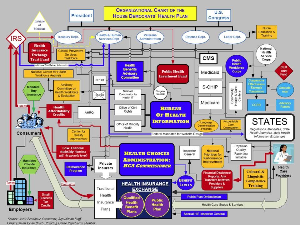 your new healthcare system chart the conservativist cornerobama\u0027s socialistic health care plan